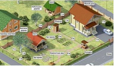 расстояния, на которые можно размещать жилые постройки, хозяйственные постройки, насаждения на участке